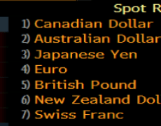 Late rebound puts the Canadian dollar on top once again this week
