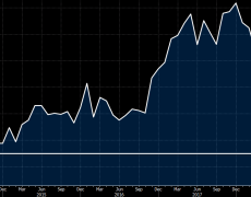 Bank of France June industry sentiment indicator 95 vs 99 expected