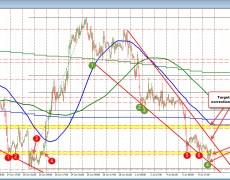 EURUSD trading mid range-range in a narrow range (but above 1.1200)