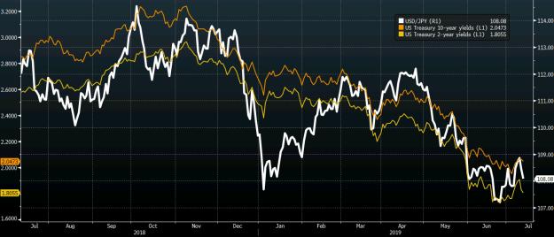 USD/JPY vs Yields