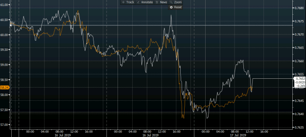 Tight correlation develops between loonie and oil