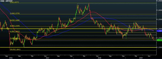 GBP/USD D1 17-07