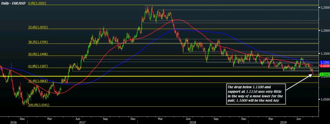 EUR/USD D1 01-08