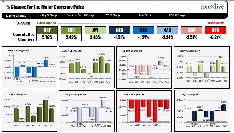 CHF is the strongest and AUDUSD is the weakest