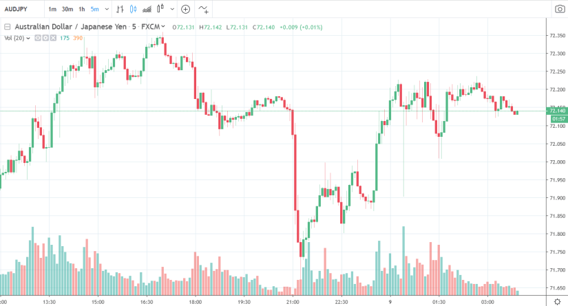 Forex news for Asia trading Friday 9 August 2019