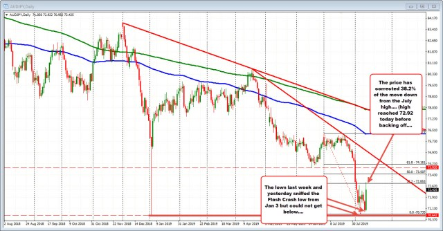 AUDJPY on the hourly chart