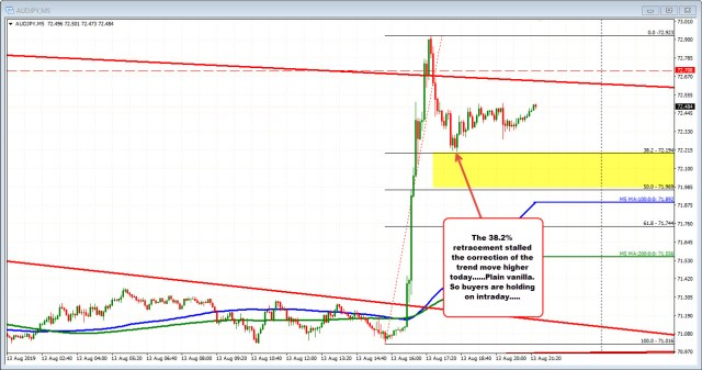 AUDJPY on the 5 minute chart