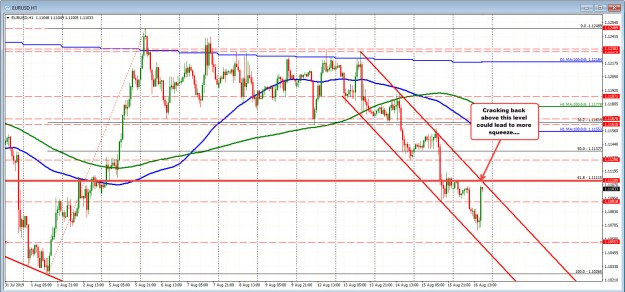 EURUSD moves back to resistance area