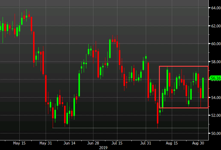 Sanctions in play and WTI up $2.21 to $56.15