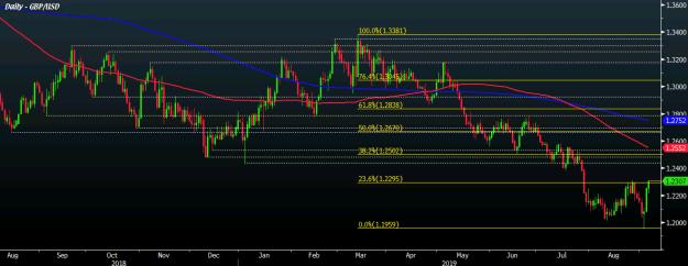 GBP/USD D1 05-09