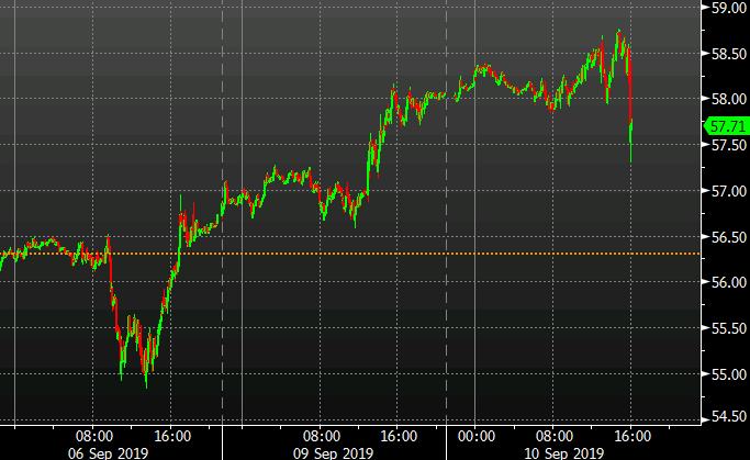 Oil drops $1 fast
