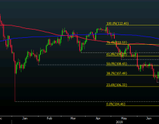 USD/JPY extends climb as risk assets get a bit of a lift on the day