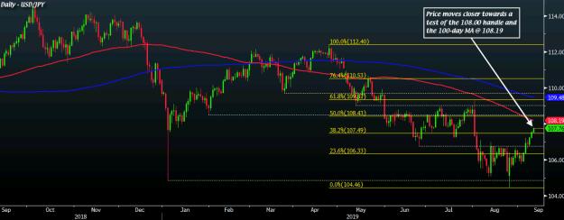 USD/JPY D1 11-09