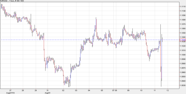 EUR/USD jumps into positive territory