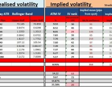 A look at implied volatility in the week ahead and euro crosses