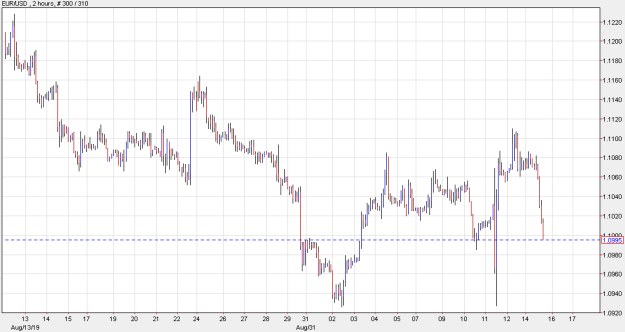 Eur continues to fall