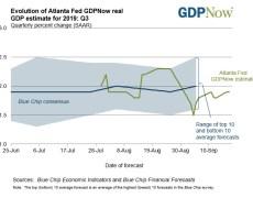 Atlanta Fed GDPNow estimate for 3Q growth 1.9% vs 1.8% last
