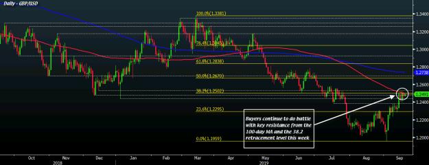 GBP/USD D1 19-09