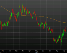 Cable will need help from the EU to get to the 200-day moving average