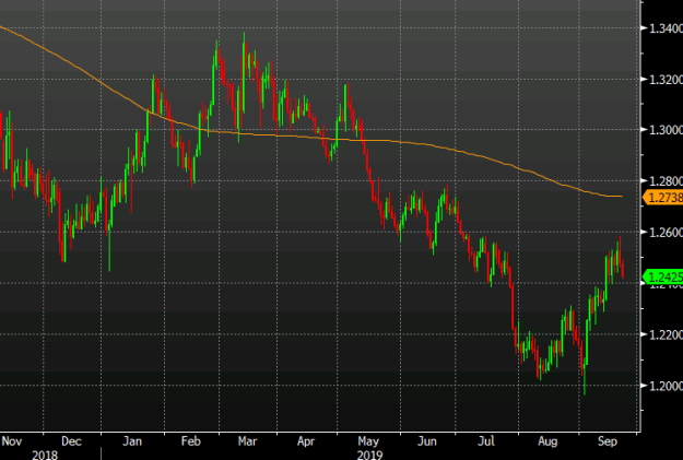 Pound slips after bounce from the lows of the year