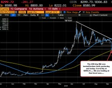 If you like Bitcoin, this is the area to buy