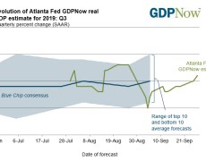Atlanta Fed GDPNow 3Q tracker at 2.1% vs 1.9% last week