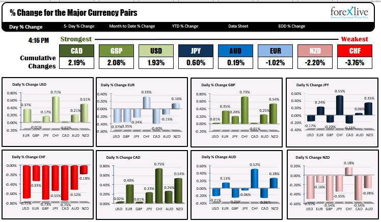 The winners and the losers in the Forex market today