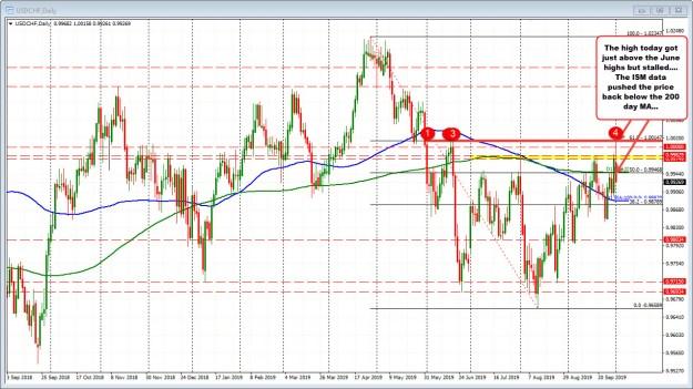 The USDCHF is now below its 200 day moving average again