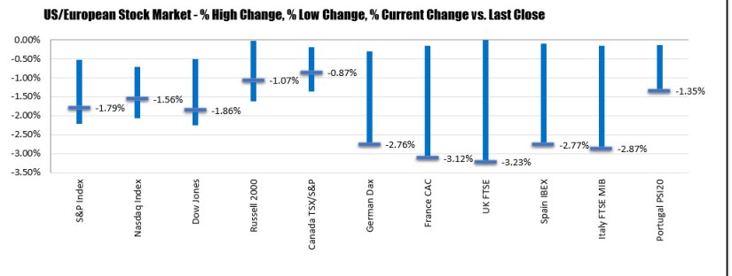 The percentage changes of US stock indices