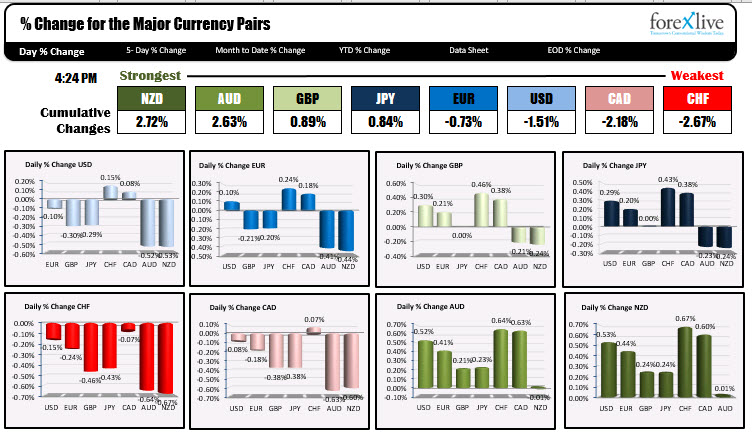 The strongest and weakest currencies in trading today