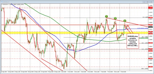 A brief look before the 100 hour MA fails. The 1.09834 is stalling the upside so far