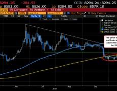Bitcoin can't close above 200 day MA.