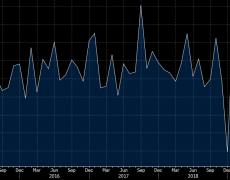 US September advance retail sales -0.3% vs +0.3% expected