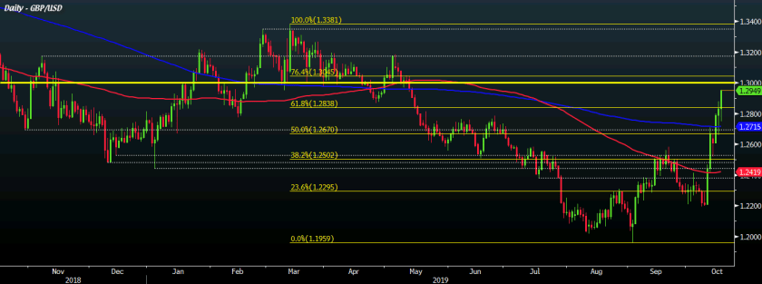 GBP/USD D1 17-10