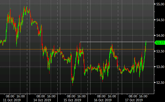 WTI crude at the best levels since Friday