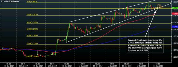 GBP/USD H1 21-10