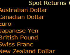 Currencies hold steady to start the day