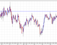Rising tide in risk trades lifts USD/JPY to the best levels of the week