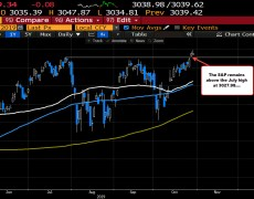 S&P dips back into the red