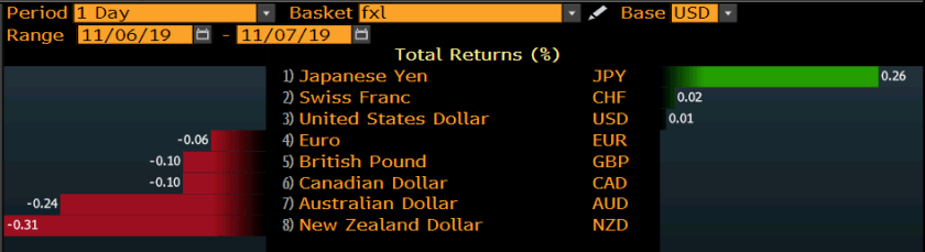 Currencies risk on