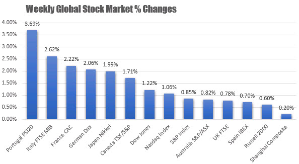 The weekly global stock market changes