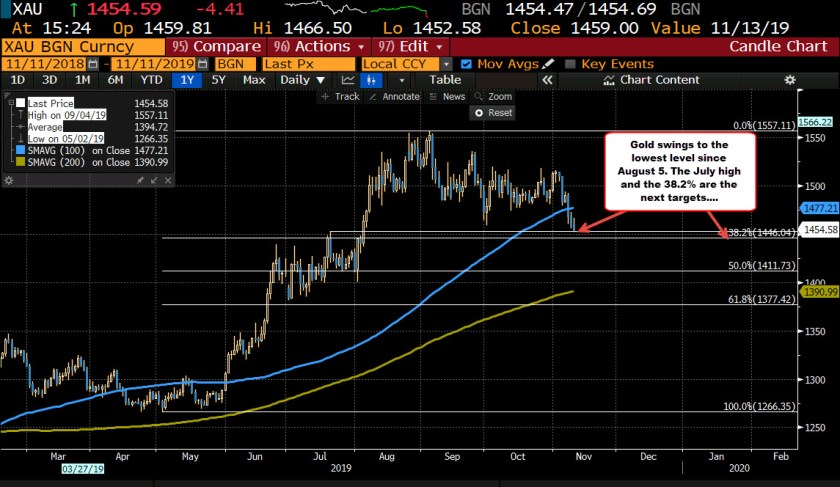 Gold reverses and trades lower on the day