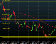 NZD/USD higher after RBNZ decision earlier, buyers look to extend upside momentum