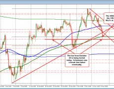 USDJPY runs below the 200 bar MA on 4 hour chart/retracement level