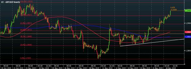GBP/USD H1 18-11