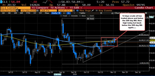 12 day where the price intraday has traded above and below the 200 day MA