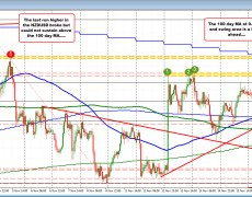 The NZDUSD consolidates gains near session highs