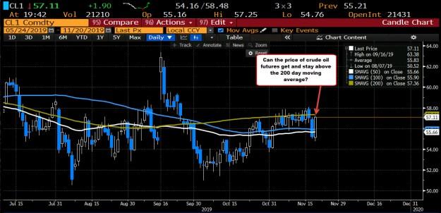 Crude oil futures close up  $1.90 or 3.44%_