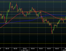 USD/JPY runs into test of the 100-hour moving average, what's next?