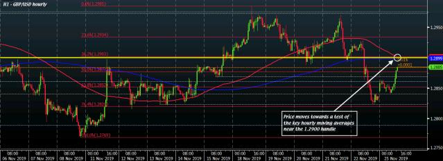GBP/USD H1 25-11